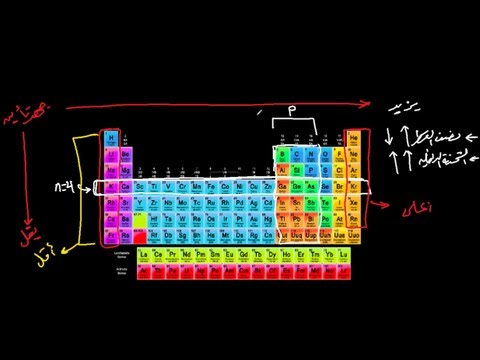 الجدول الدوري / جهد التأين - Ionization energy