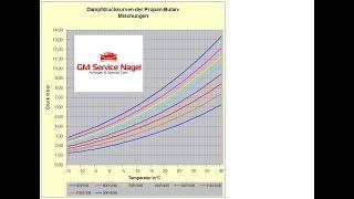 Autogas wo am besten Tanken?! Gasqualität I LPG Sommergas Wintergas Dampfdruck