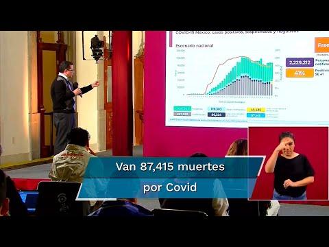 Suman 867,559 casos de Covid-19 en México
