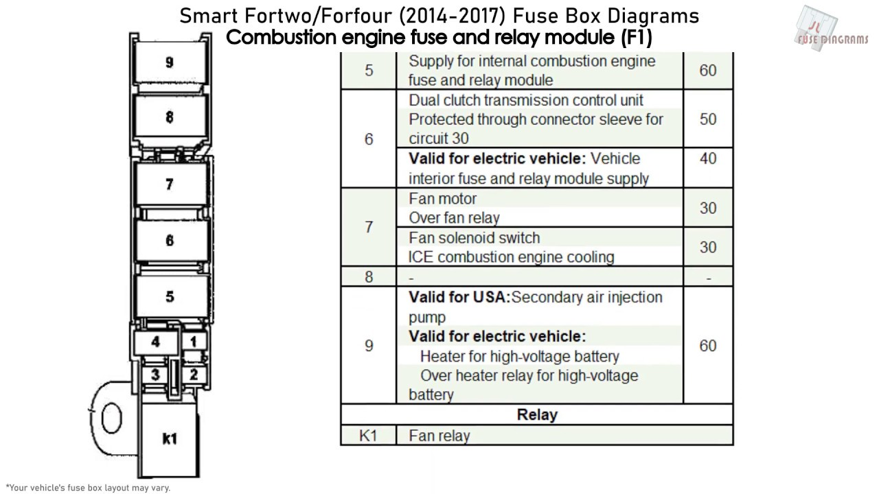 Smart Fortwo/Forfour (2014-2017) Fuse Box Diagrams - YouTubeYouTube