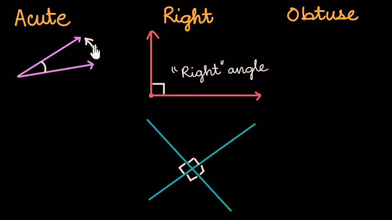Acute Right Obtuse Angles Hindi Video Khan Academy