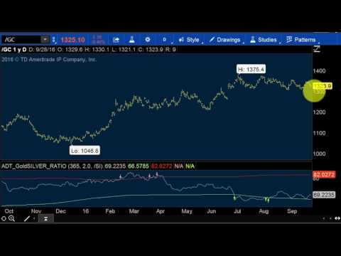 Precious Metal Trading: Gold/ Silver Ratio