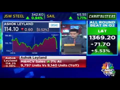 Ashok Leyland At 115.10, Up By 0.35% | CNBC-TV18 Chartbusters