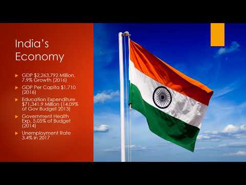 How Does Pakistan's Economy Compare with India, Iran & U
