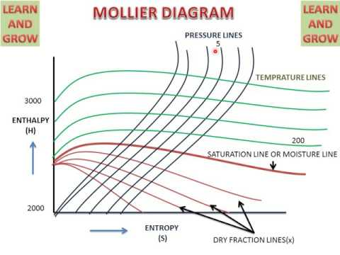 Mollier Chart (How To Read)