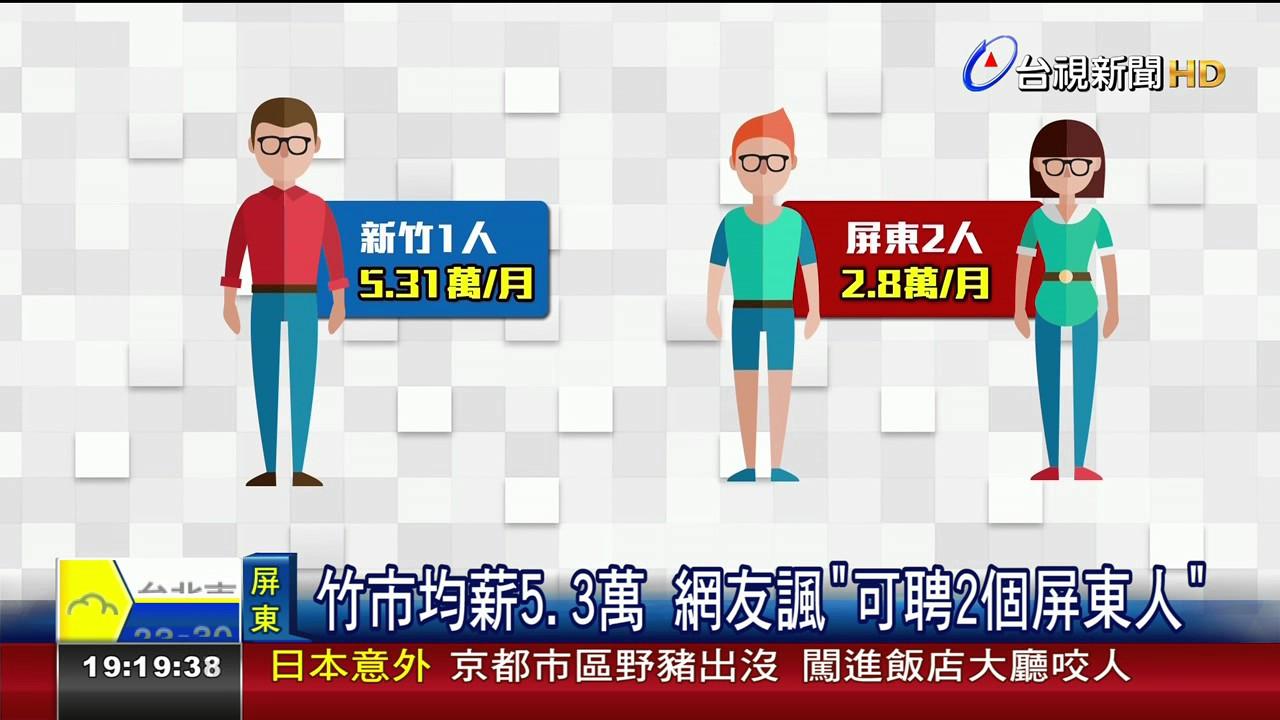 薪酸!全臺平均薪資屏東28074元墊底 - YouTube