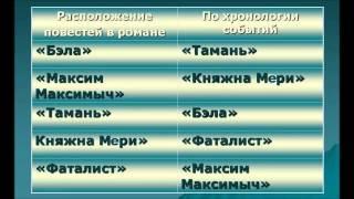 М.Ю.Лермонтов и его роман ''Герой нашего времени'' - Хлебниковская модельная библиотека