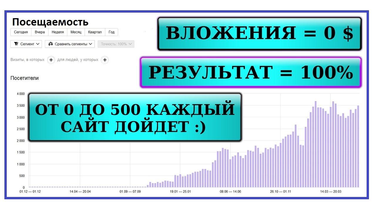 Продвижение сайта в яндексе самостоятельно изготовление сайтов продвижение нижний новгород phpbb