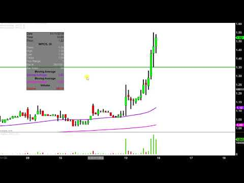 WPCS International - WPCS Stock Chart Technical Analysis for 01-12-18