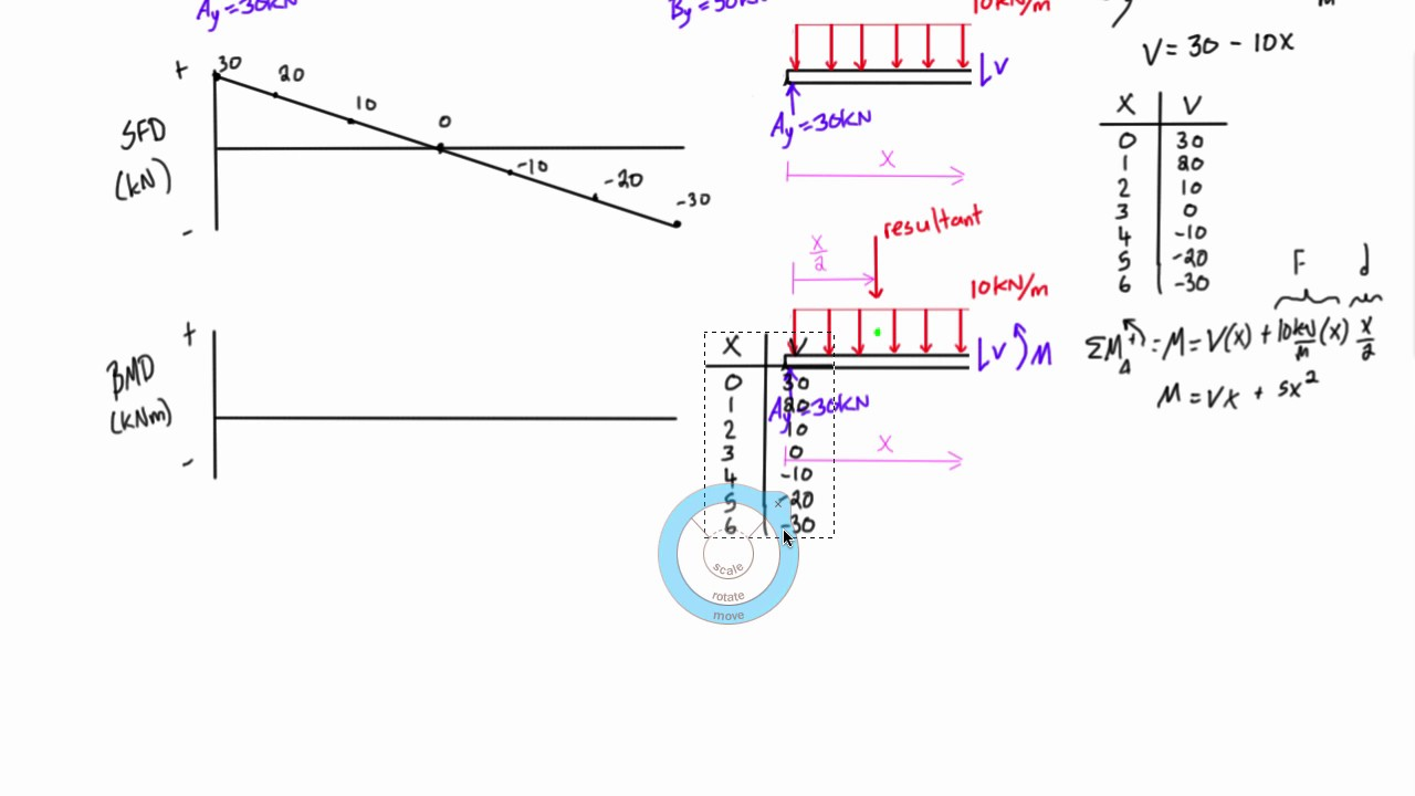 shear and moment diagram example 3 youtube