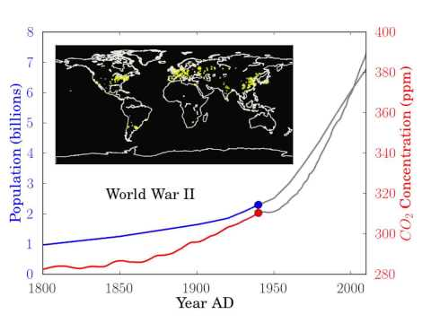 World Population and Atmospheric CO2