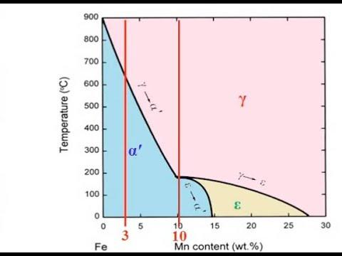 Heat treatment of medium-manganese steels