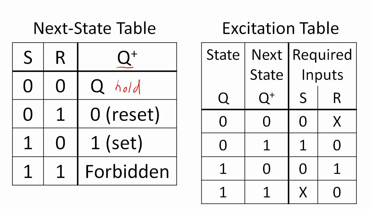 sc 1 st youtube image number 26 of set reset flip flop truth table  [ 1280 x 720 Pixel ]