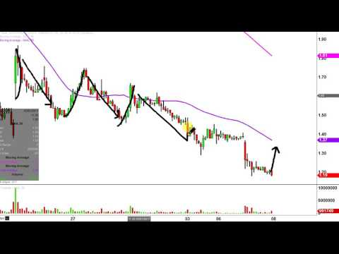 Northern Dynasty Minerals Ltd - NAK Stock Chart Technical Analysis for 03-07-17