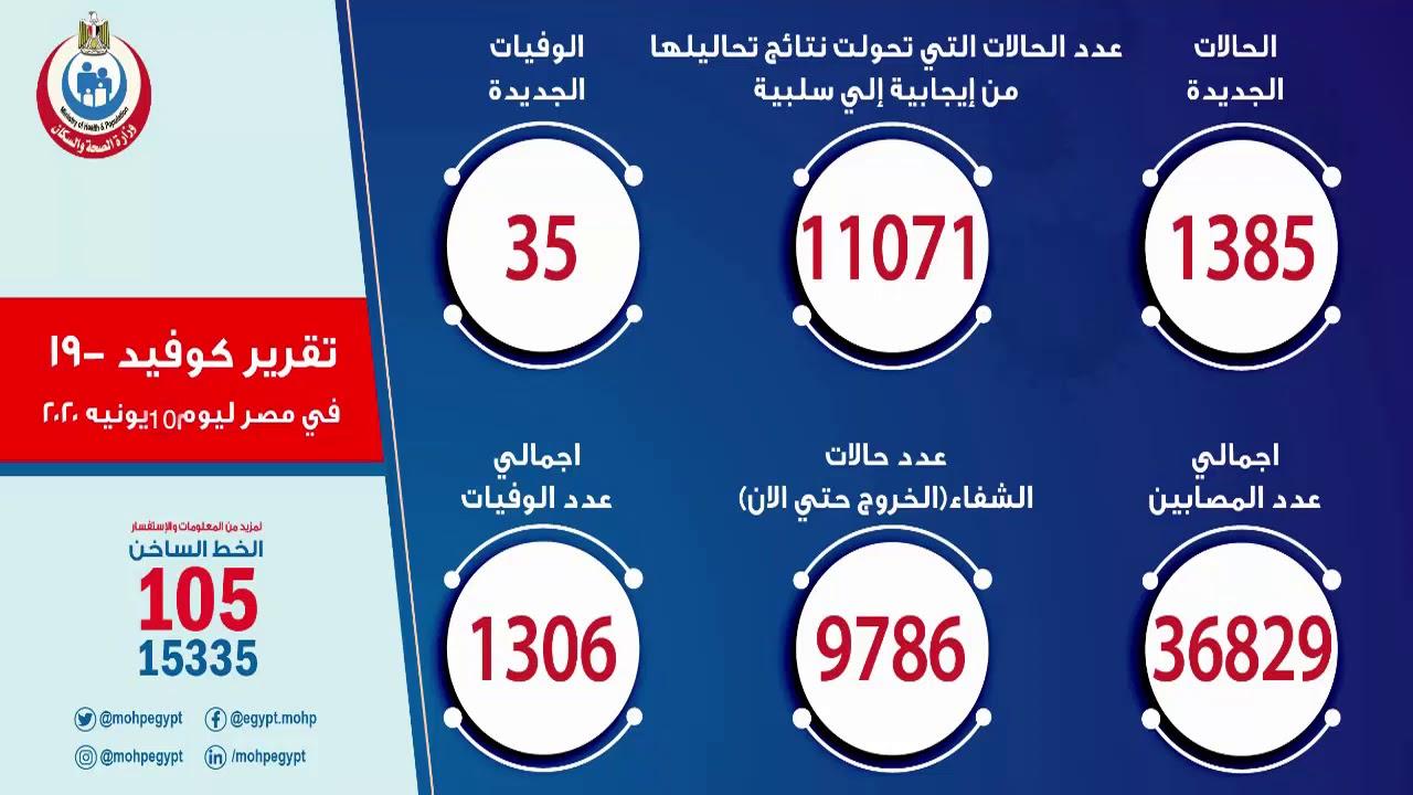 تقرير وزارة الصحة اليوم الاربعاء 10 يونيو 2020 عن أعداد المصابين بكورونا في مصر وحالات الوفاة