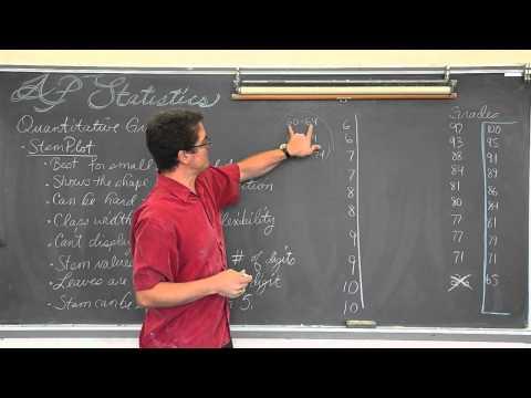 Stem Plots in Statistics