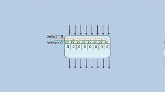 Aufbau und Arbeitsweise eines Registers