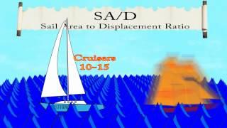 Salboat Hulls Design