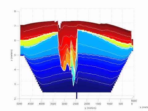 Floodplain evolution: Incision/aggradation history based on oxygen isotope curve