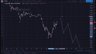 Ethereum (ETH) Analysis: A Pointed Wedge! Get More from  https://bitcoin.live?aid=110