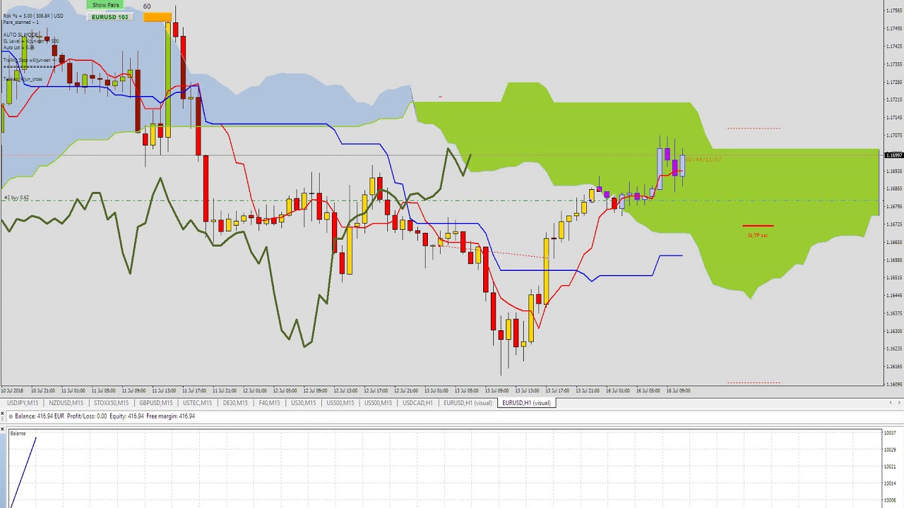 Ichimoku Market Scanner Ea Smart Trailing Stop And Auto Stop