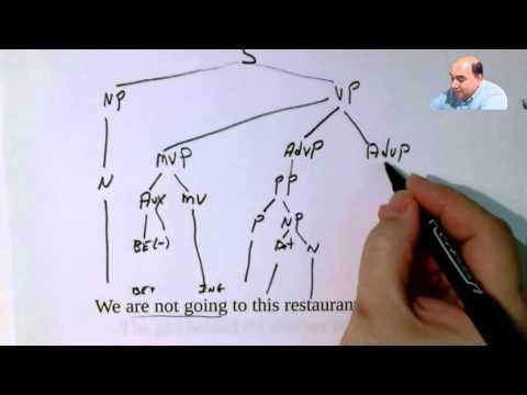 Tree Diagramming Practice 1