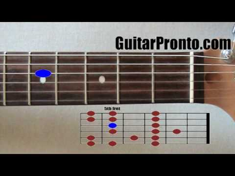 Must know guitar scales - Major and minor scales