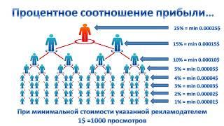 Globus Intercom - секреты успеха. Сколько можно заработать?