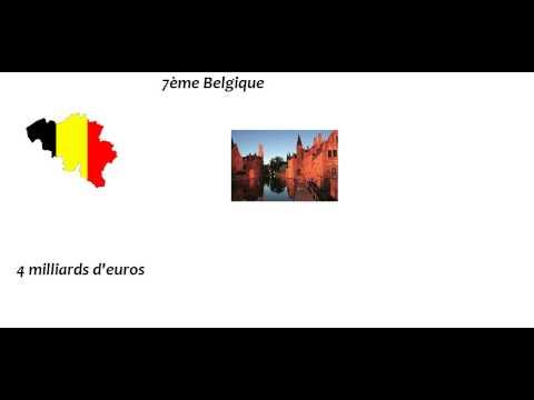 Classement des pays européen les plus riches
