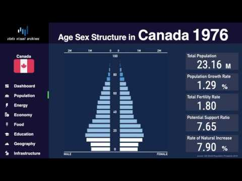 Canada - Changing Of Population Pyramid & Demographics (1950-2100)
