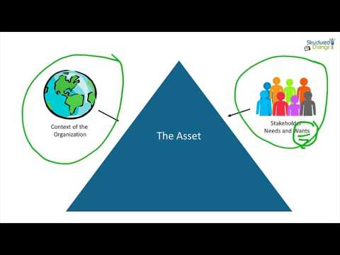 The Main Roles in Asset Management