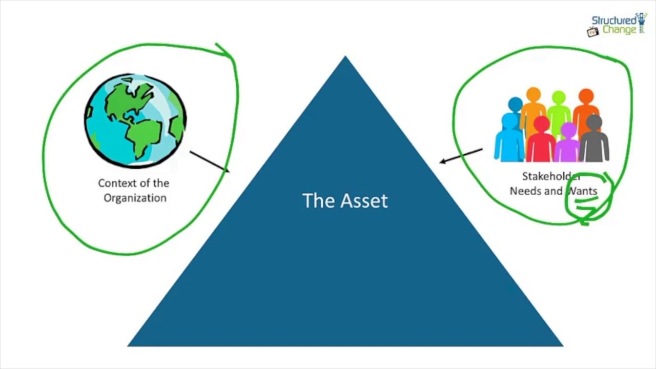 The Main Roles in Asset Management - YouTube