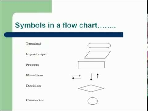 flow charts,algorithms C programming in hindi(lecture 2)