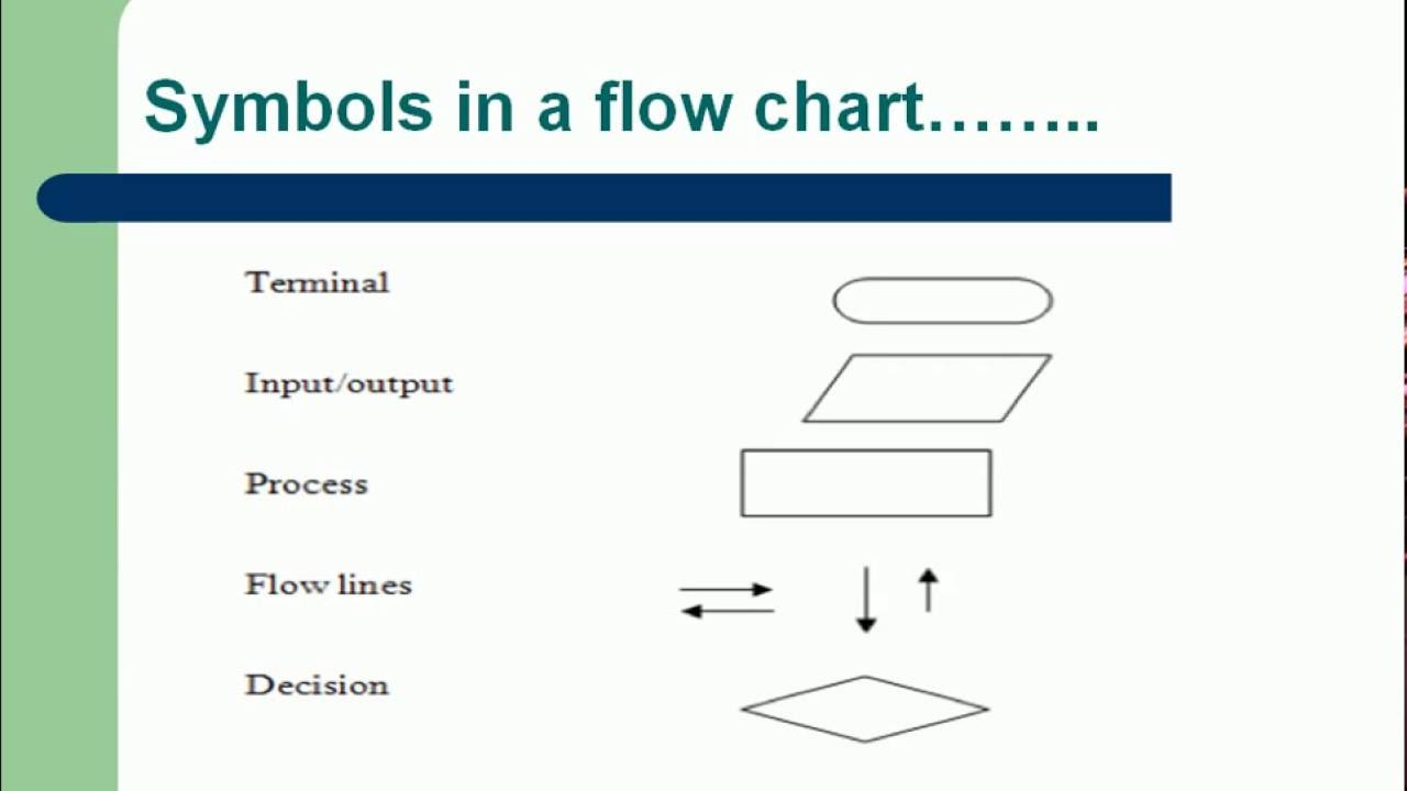 Flow Chartsalgorithms C Programming In Hindilecture 2 Youtube