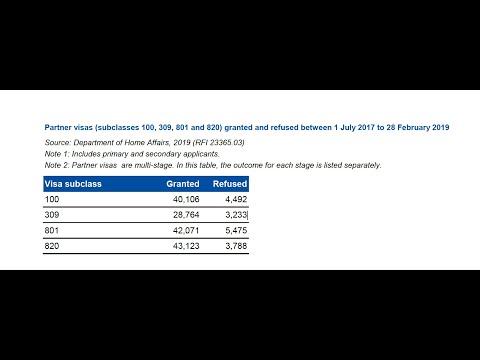 Partner Visa Statistics: ONSHORE vs OFFSHORE
