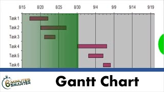 Making a Gantt chart with Excel