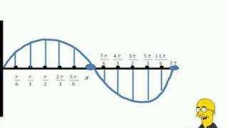 The Graph of The Sine Function