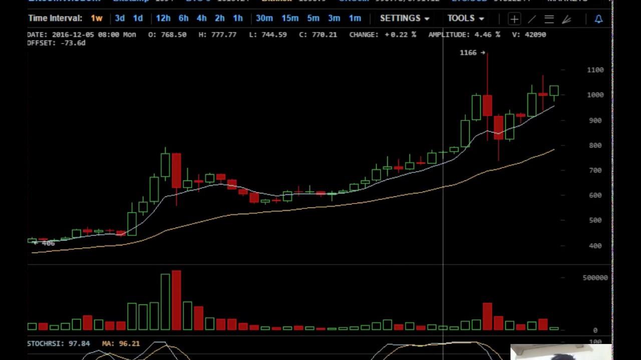 Bitcoin wallet database