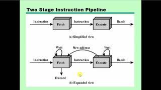 Pipelining | Instruction Pipelining | Instruction Pipelining  Stage | bangla | OS