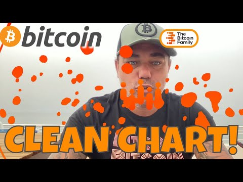 COME ON!! BITCOIN CLEAN CHART SHOWS THIS WILL HAPPEN!! Why I am always bullish?