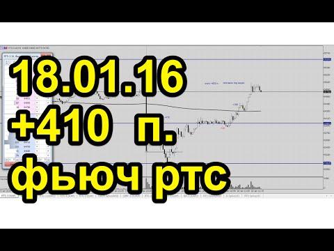 Обзор мировых финансовых рынков