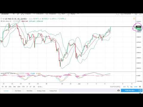 DOW Jones 30 and NASDAQ 100 Technical Analysis for June 07, 2018 by FXEmpire.com