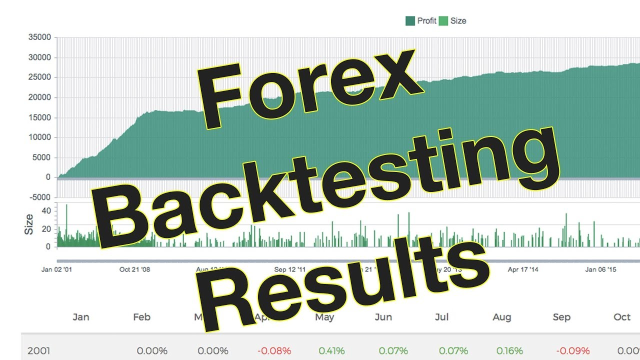 Tob Forex Trading Strategy V1 Backtesting Results On 27 Pairs