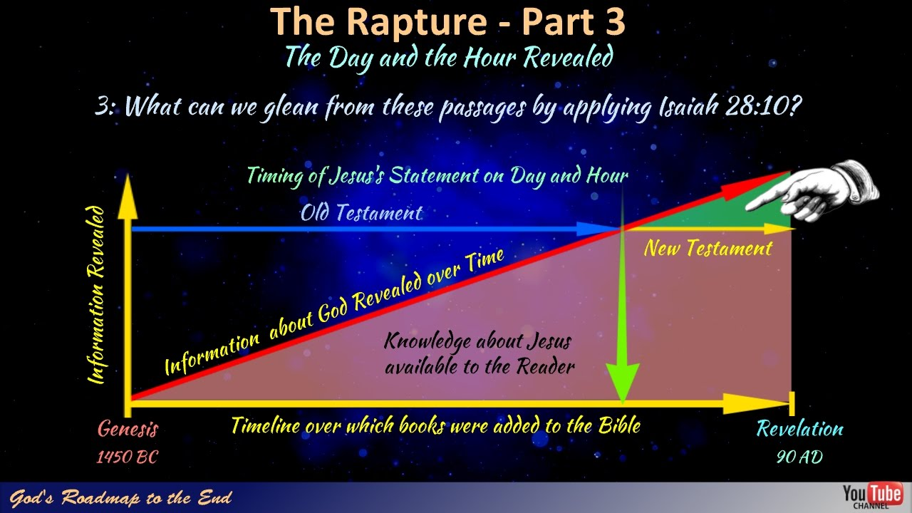 The Rapture: Part 3 - The Day and the Hour Revealed!!