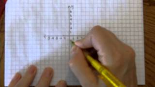 How to draw a Cartesian plane and graph ordered pairs