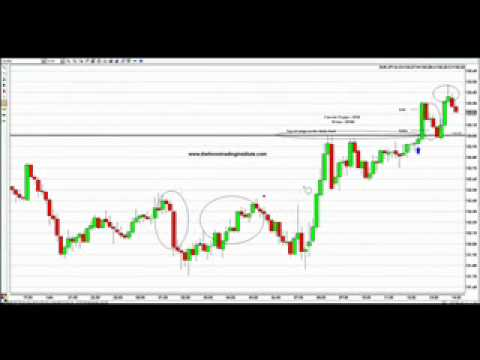 Trading Success Series 8   Forex Scalping on a 10 Minute Chart