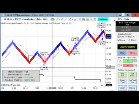 Bonds Perfect Trade, Crude Oil Automated Trading,Algorithmic Trading, Blue Wave Trading