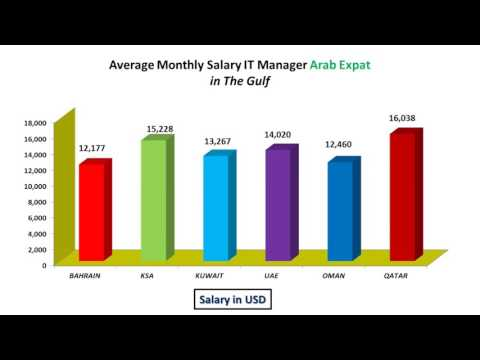 IT manager Salary Arab  Expat in Gulf