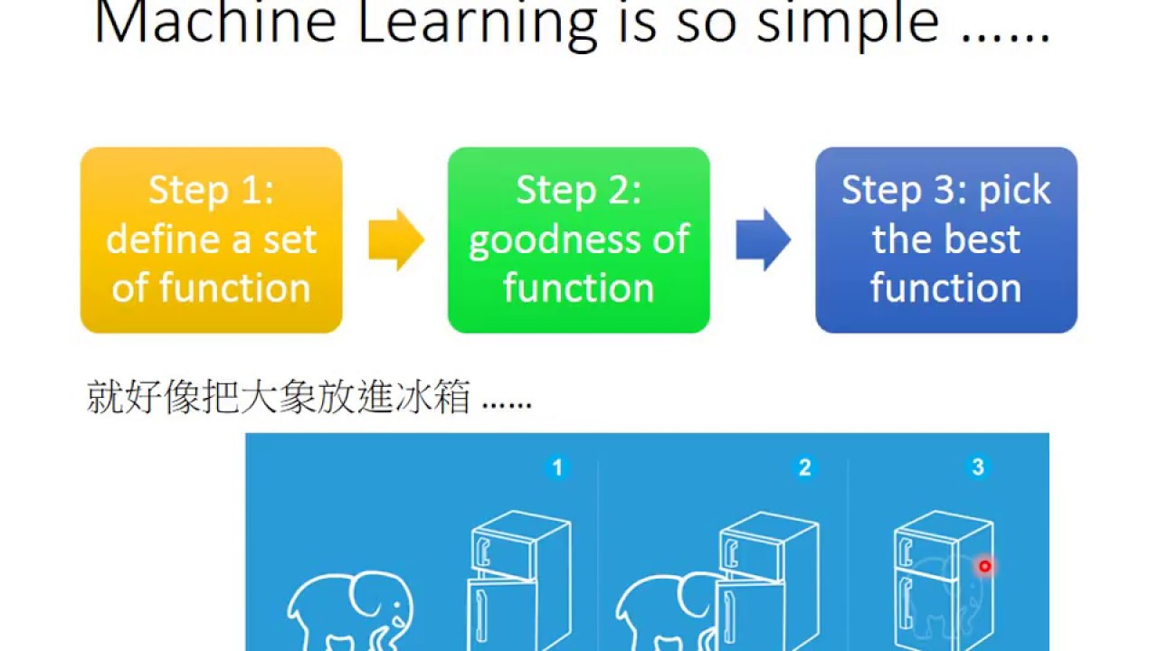 ML Lecture 0-1: Introduction of Machine Learning