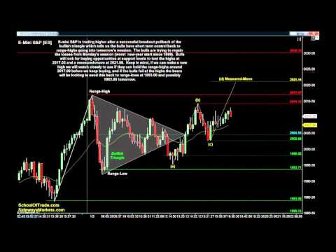 Day Trading Triangle Patterns Tuesday | Crude Oil, Gold, E-mini & Euro Futures 01/05/16